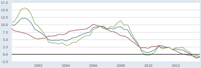 kreditmengen euroraum 2000-2014