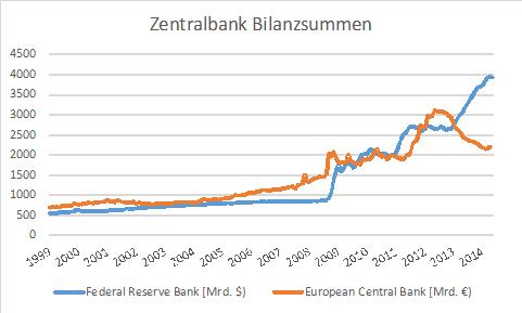 zentralbank bilanzsummen