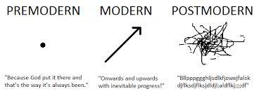 Moderne Oder Postmoderne