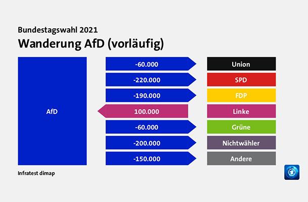 Wanderung AfD (vorläufig)